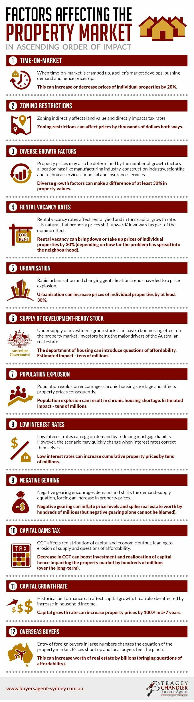 Factors Affecting The Property Market