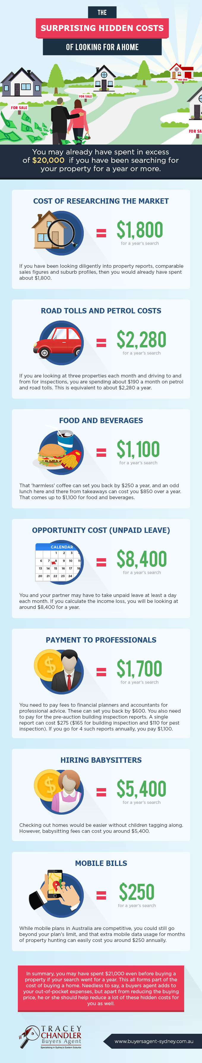 hidden costs of looking for a home infographic