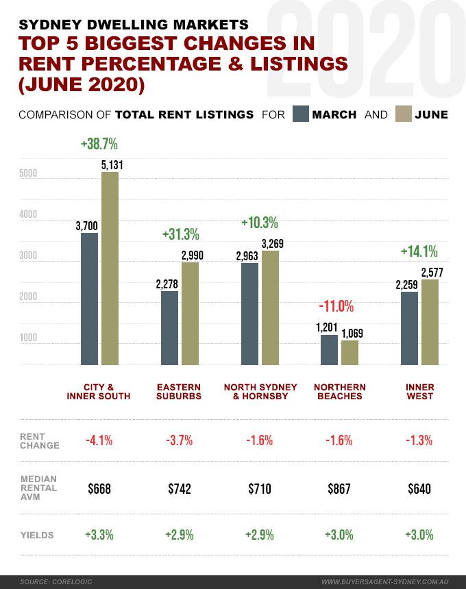 Sydney rent changes 2020
